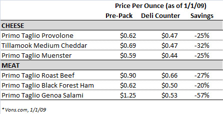 Pre-Pack vs. Deli Counter