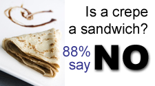 Is a crepe a sandwich? Eighty-eight percent of folks said no way.