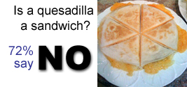 Is a quesadilla a sandwich? Seventy-two percent of readers say No.