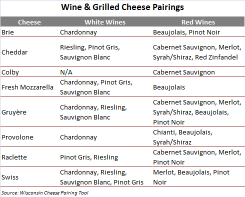 Wine & Grilled Cheese Pairings